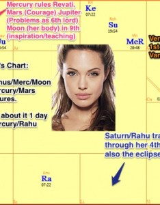Ang also vedic astrology angelina jolie double mastectomy breast surgery rh mydailyastrology
