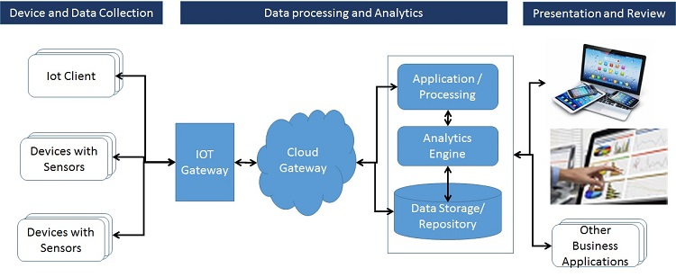 Device And Data Collection. Data Gathering In IoT ...