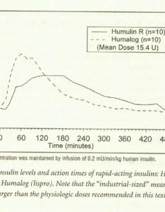 Reglar insulin iding scale also charts rh mydr