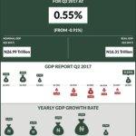 BREAKING: Nigeria finally exits recession