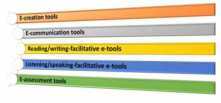 ICT tools for teachers