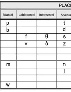 Consonants table english also phonetics vowels diphthongs ipa chart definition and rh myenglishteacher