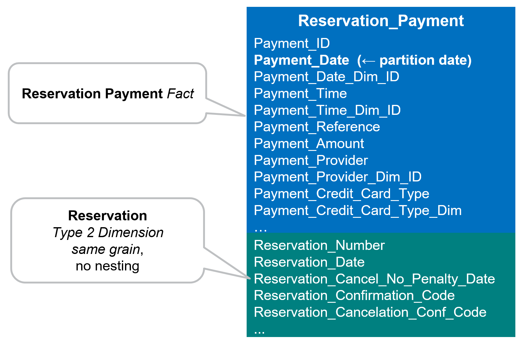 hight resolution of physical model example for room reservation fact