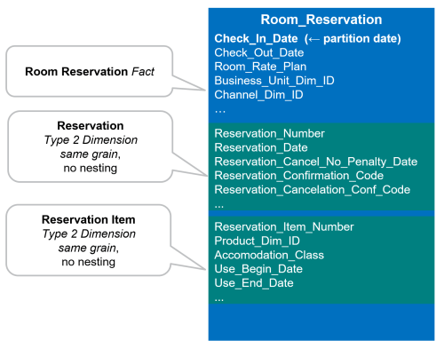 small resolution of we end up with the following physical table