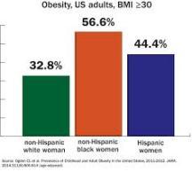 obesity_african_american_women