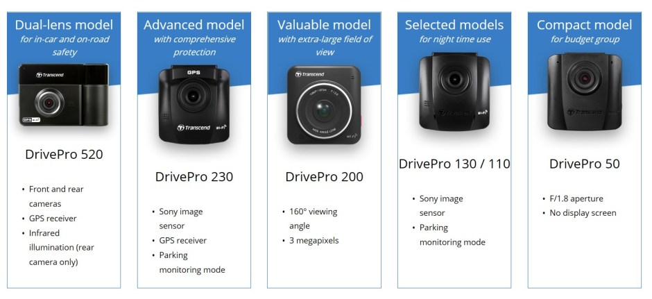 Transcend Dashcam Guide