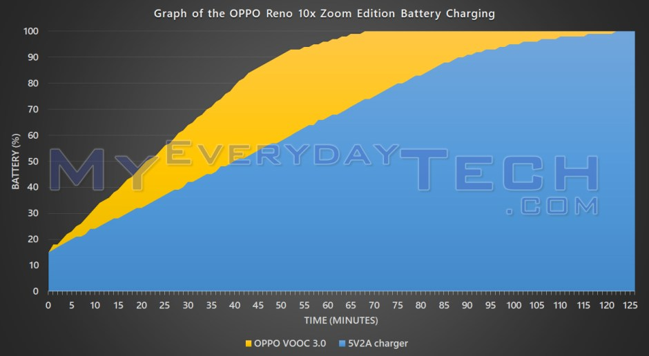 OPPO Reno 10x Zoom Edition battery charging graph