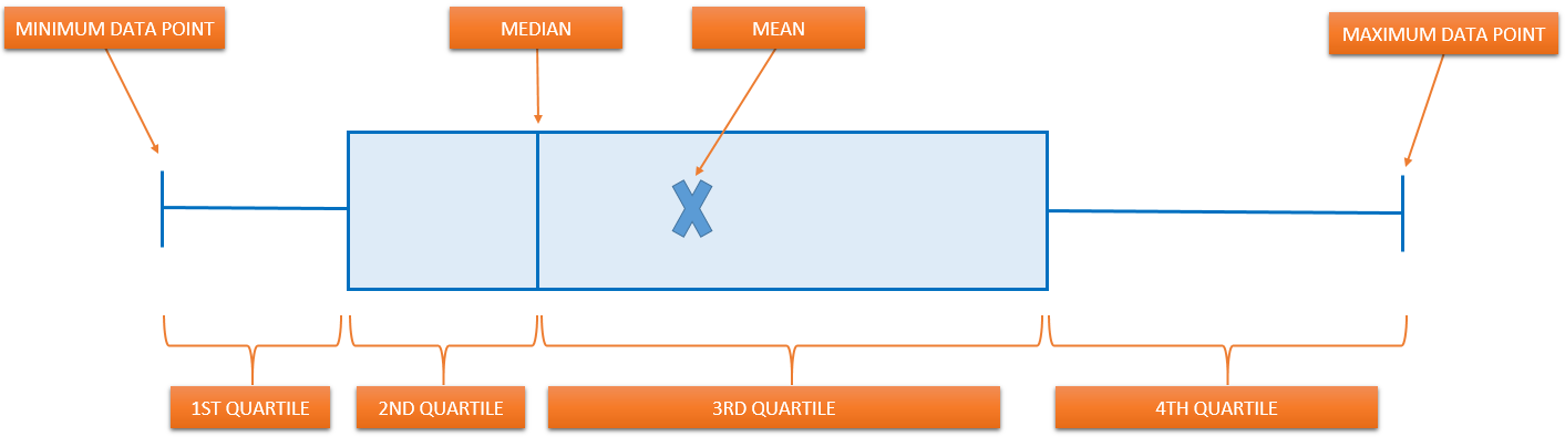 how to do a box and whisker plot on excel