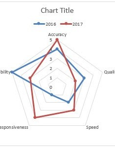 Now you can use your radar chart to convince own boss that performance has skyrocketed this year also create  in excel for reviews free rh myexcelonline
