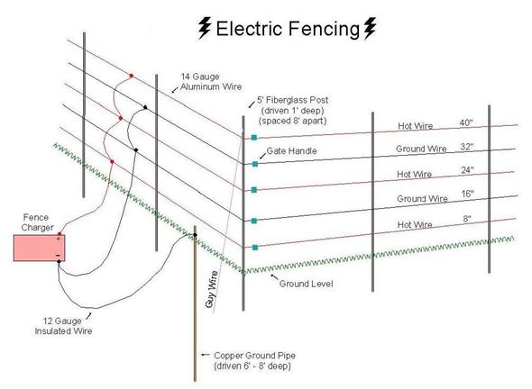 domestic electric fence wiring diagram pioneer deh 1600 2 my family survival plan home defense archives the advantages in using as your first line of