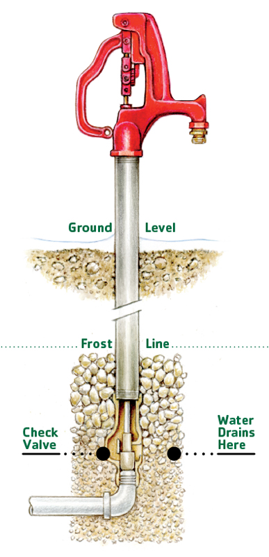 well pressure tank installation diagram cessna 406 let it flow: how to install a frost-free water hydrant | myfarmlife.com