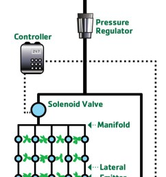 graphic that shows the basic setup of a drip irrigation system and the components needed  [ 600 x 2082 Pixel ]