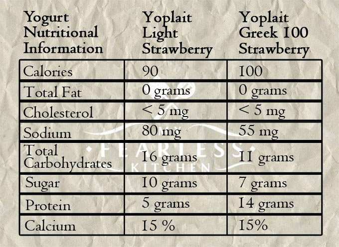 a table describing the nutritional differences between light yogurt and 100-calorie Greek yogurt