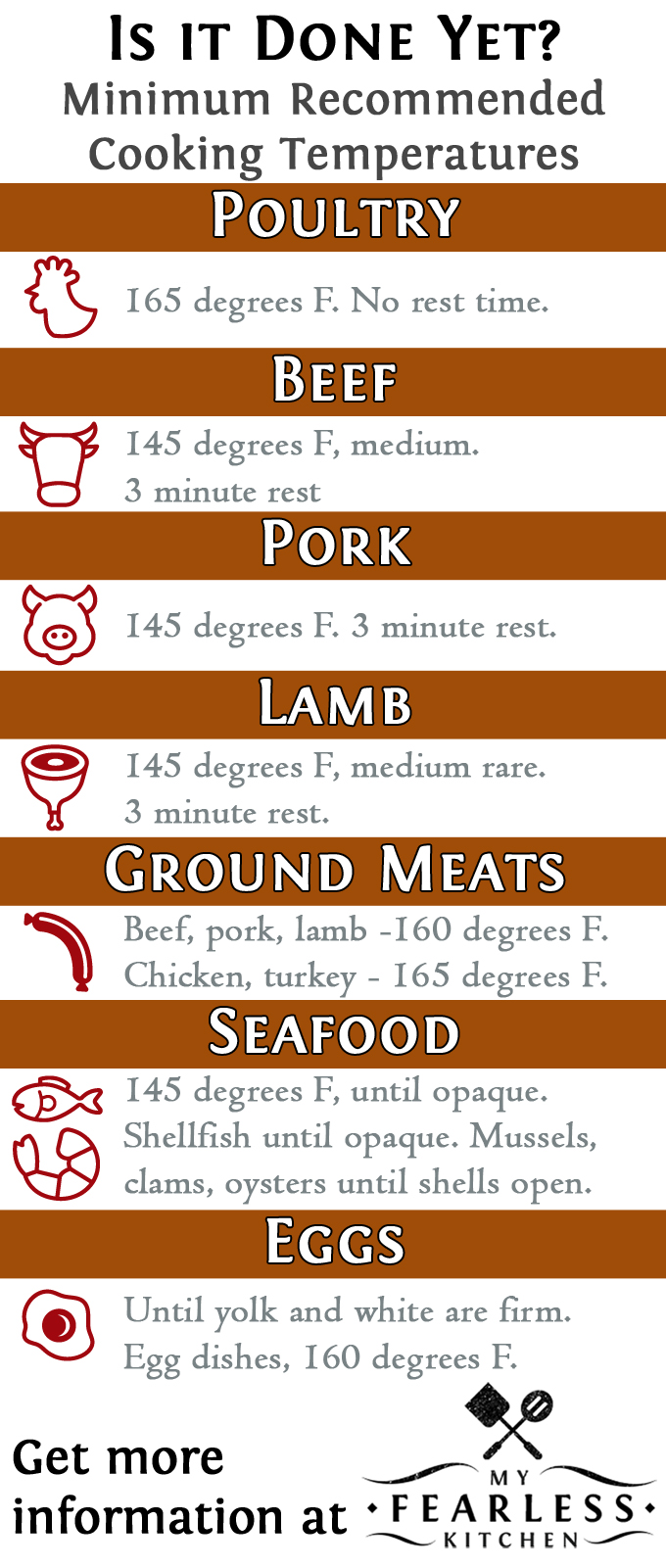 Is It Done Yet? from My Fearless Kitchen. Do you know how to tell if your meat is done cooking? You can't always tell by looking, and different meats have different recommended internal temperatures.