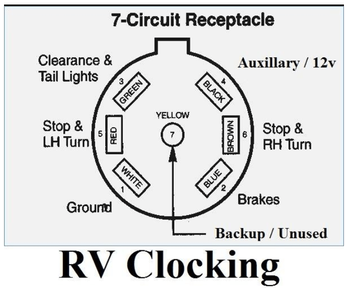 The 'RV' standard color codes.