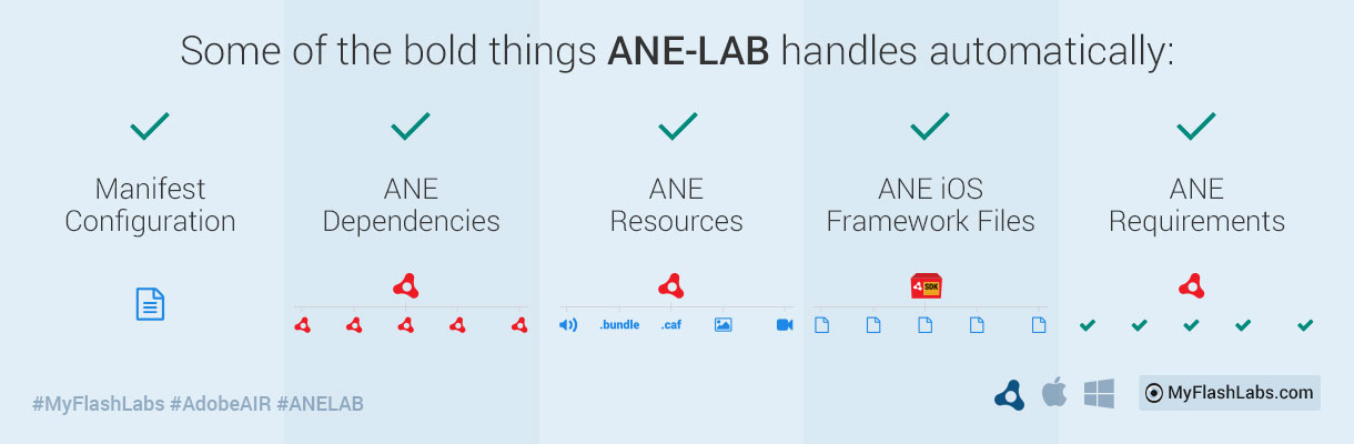 ANE-LAB handles everything about AIR Native Extension implementation automatically