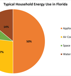 typical household energy end use in florida data source eia 2009 [ 2716 x 1465 Pixel ]