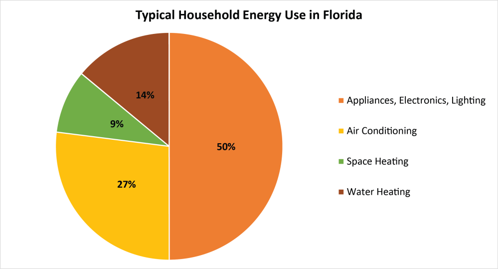 medium resolution of typical household energy end use in florida data source eia 2009