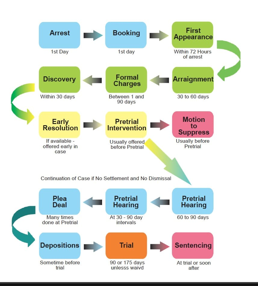 hight resolution of steps in a criminal case