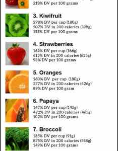 Foods high in vitamin  chart the top highest also bogasrdenstaging rh