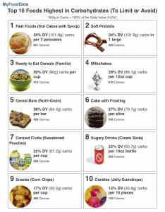 printable list of the top foods highest in carbs to avoid also carbohydrates limit or rh myfooddata
