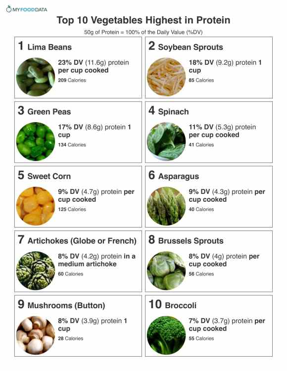Vegetables high in protein include lima beans, bean sprouts, green peas, spinach, sweet corn, asparagus, artichokes, brussels sprouts, asparagus, and broccoli.