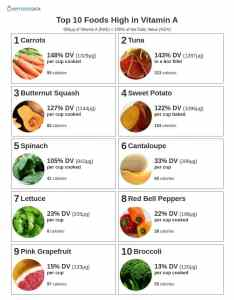 printable list of the top foods highest in vitamin also high rh myfooddata