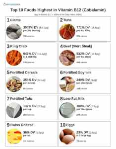 printable list of the top foods highest in vitamin  also cobalamin rh myfooddata