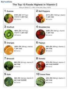 printable list of the top foods highest in vitamin  also rh myfooddata