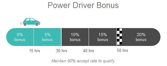 Lyft Driver Incentive