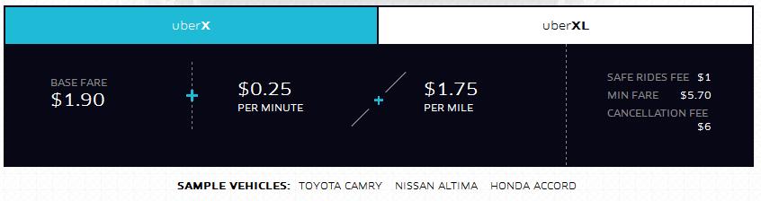 UberX San Antonio Prices