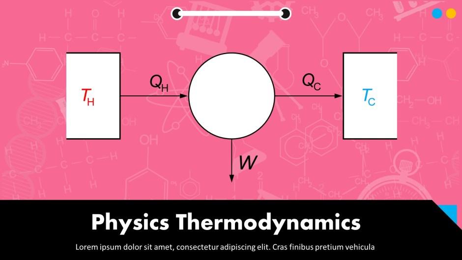Physics Thermodynamics presentation