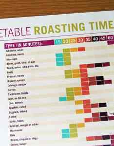 Vegetable roasting times chart also printable rh myfrugalhome