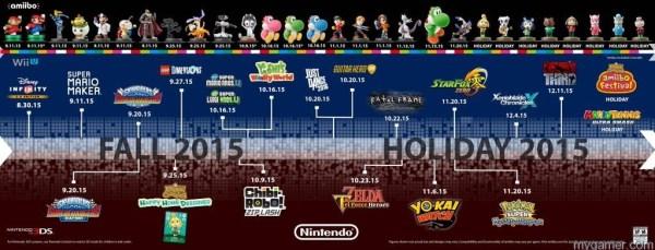 Nintendo 2015 Schedule Mewtwo, Falco, Mega Yarn Yoshi and Mii Fighter amiibos Dated Mewtwo, Falco, Mega Yarn Yoshi and Mii Fighter amiibos Dated Nintendo 2015 Schedule