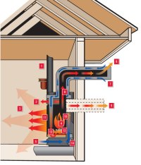 Direct Vent vs Natural Vent | My Gas Fireplace Repair