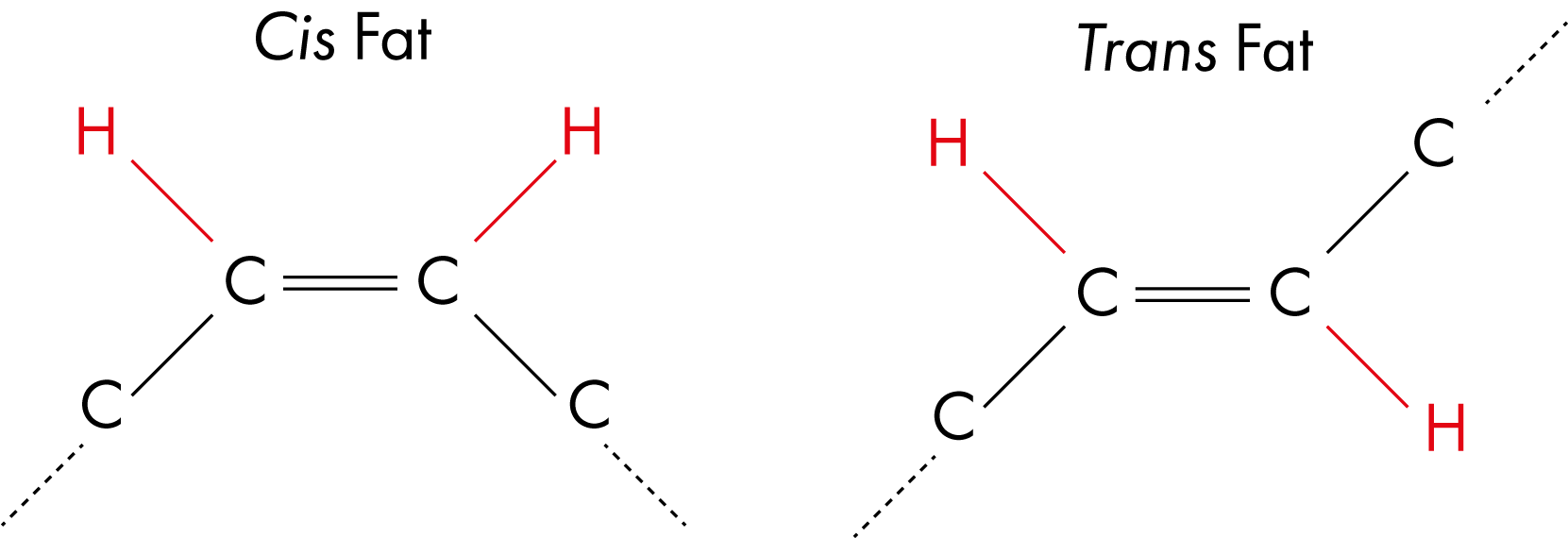 Difference Between Cis And Trans Stilbene