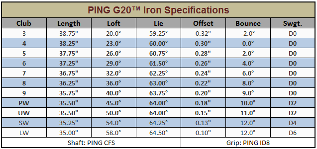 Ping Iron Chart Arenda Stroy
