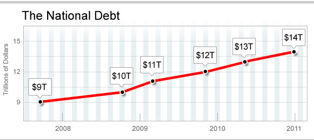U.S. National Debt Hits New Record High of $14 Trillion