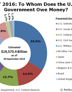 Fy to whom does the   government owe money also who owns national debt mygovcost rh