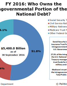 Security   old age and survivors insurance trust fund accounts for  little over half of the intragovernmental portion national debt also who owns mygovcost rh