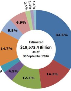 Who owns the   national debt mygovcost government cost calculator also rh
