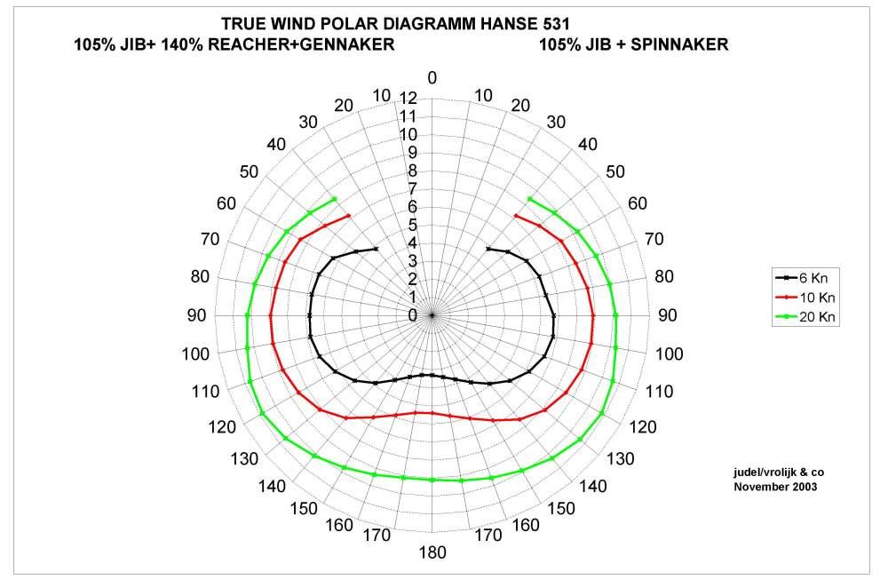 medium resolution of start slideshow sabre 30 sailboat polar diagram hanse yachts owners forum