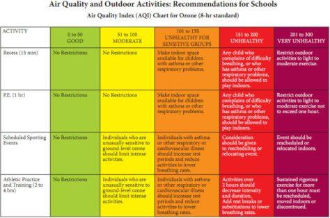 AQI Action Plan for Schools -- Ozone