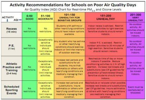 AQI School Guide San Joaquin Valley RAAN PM2.5 Ozone