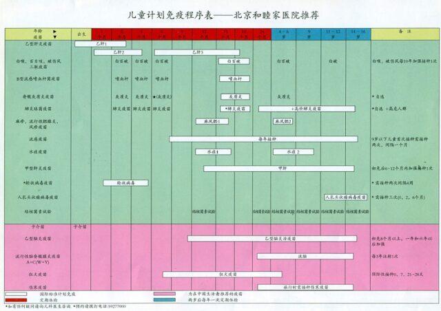 Vaccine Schedule BJU Chinese