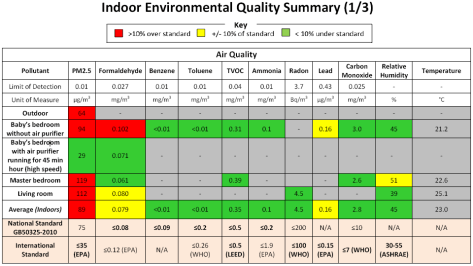 pureliving indoor environmental quality summary air