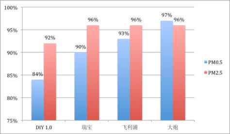 颗粒物平均清除率(数据源自Smart Air Filters网站实验结果)