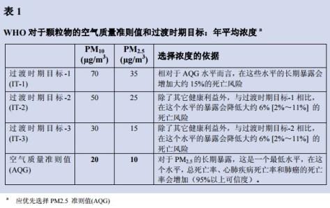 世界卫生组织年PM2.5平均空气质量指导值