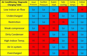 Refrigerant Problem Diagnostic Chart  Total Performance Diagnostic for the HVAC Industry