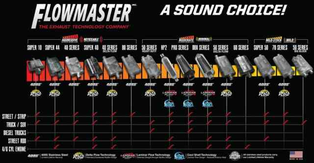 flowmaster muffler sound comparison chart